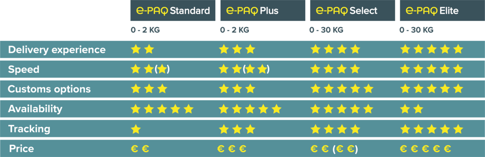 e-PAQ € Comparison Chart October 2020